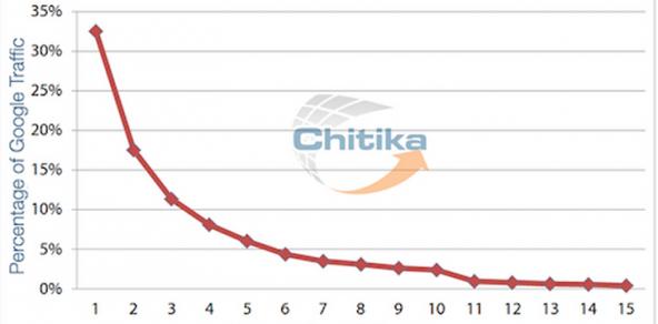 SEO click through percentages